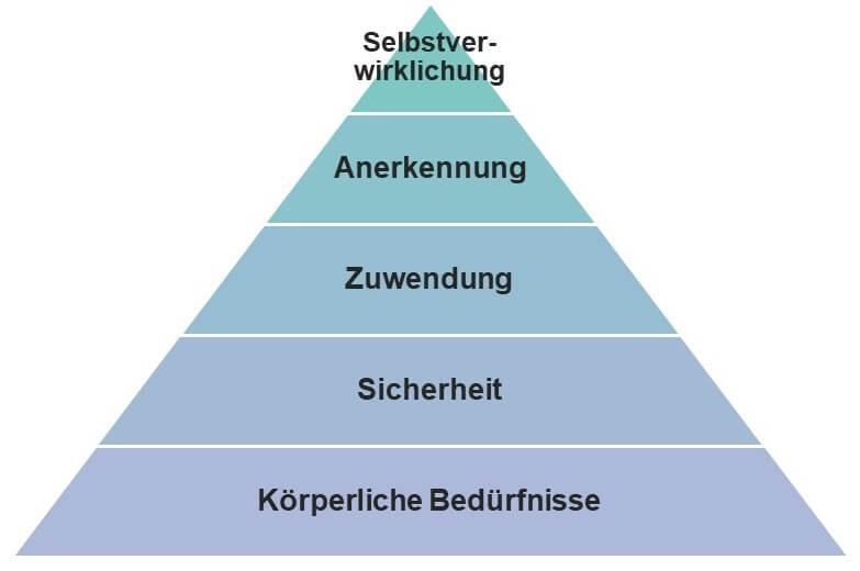 Abbildung der Bedürfnispyramide nach Maslow
