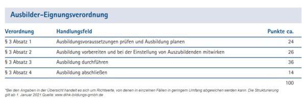 Abbildung: Strukturierung schriftliche AEVO ab 01.01.2021