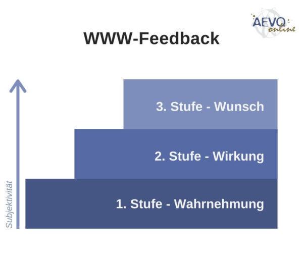 Abbildung: WWW-Feedback